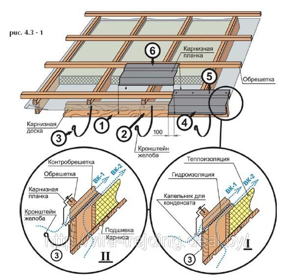Во время монтажа карниза убедитесь, что: - поверх карнизной доски лежит гидроизоляционная пленка, таким образом...